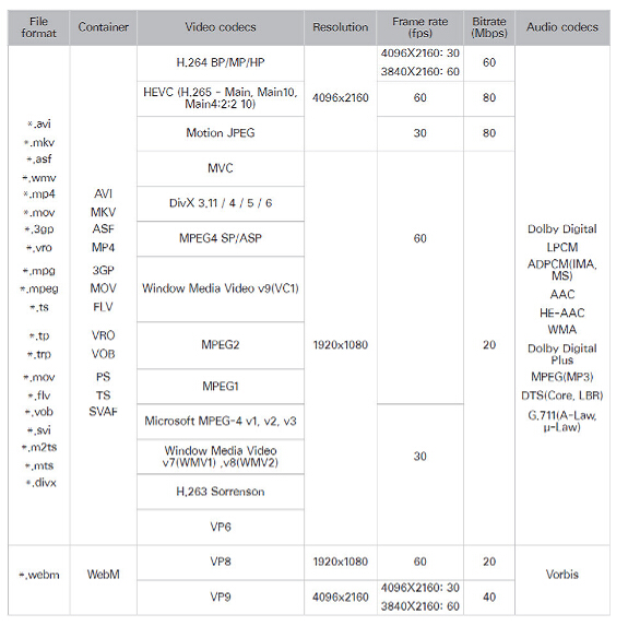 lg smart tv supported file types